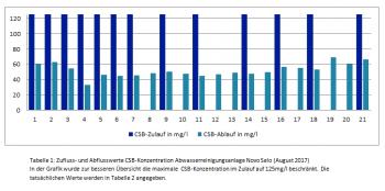 CSB-Werte Grafik