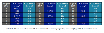 CSB-Werte Tabelle